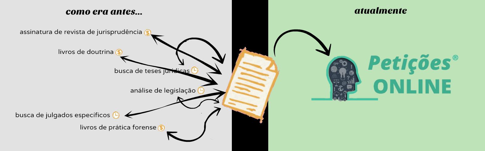 Conheça o Sistema de Assinatura do Petições Online